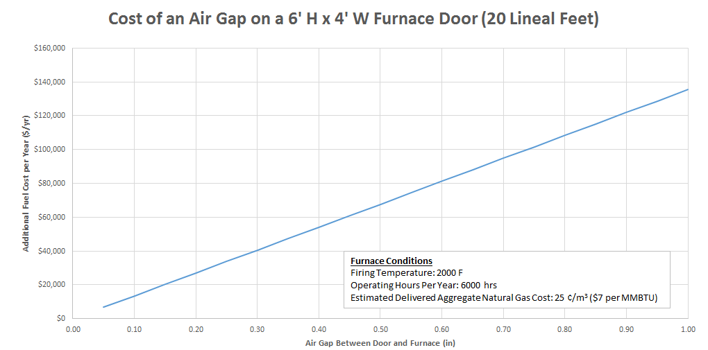 Cost_of_an_air_gap