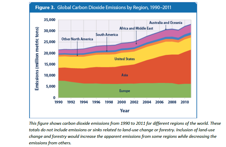 Global_GHG_emissions_by_region
