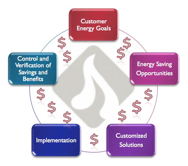 complete energy saving service portfolio